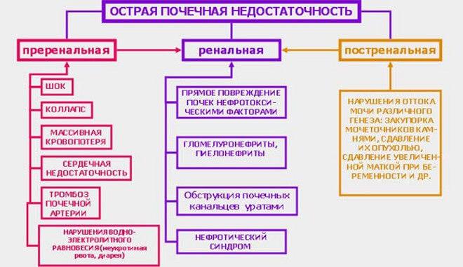 Категории ОПН и их причины