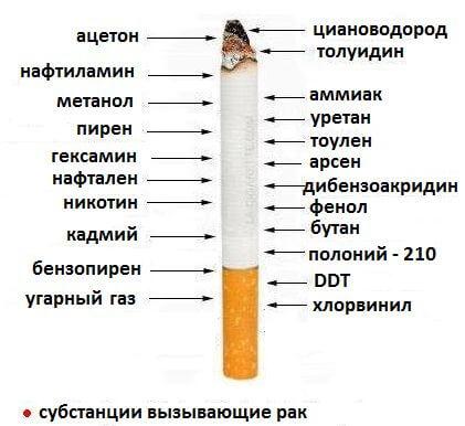 В никотине содержатся вещества, которые вызывают рак